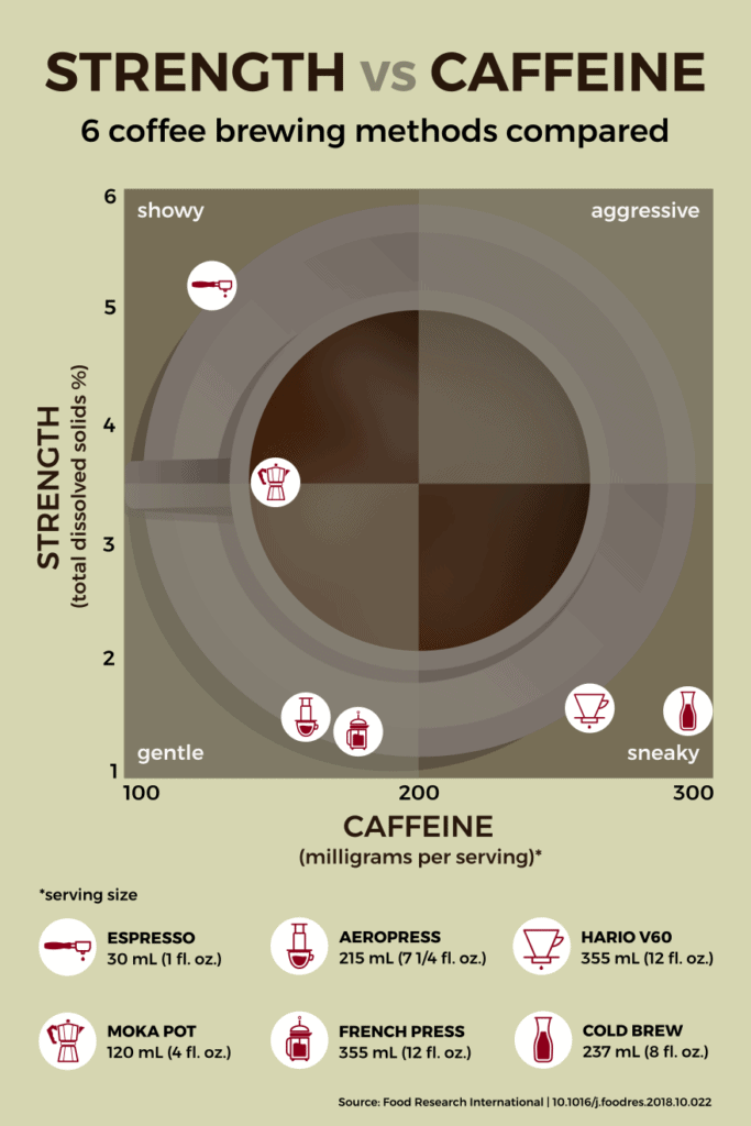 Infographic showing caffeine per cup vs. total dissolved solids for six coffee brewing methods