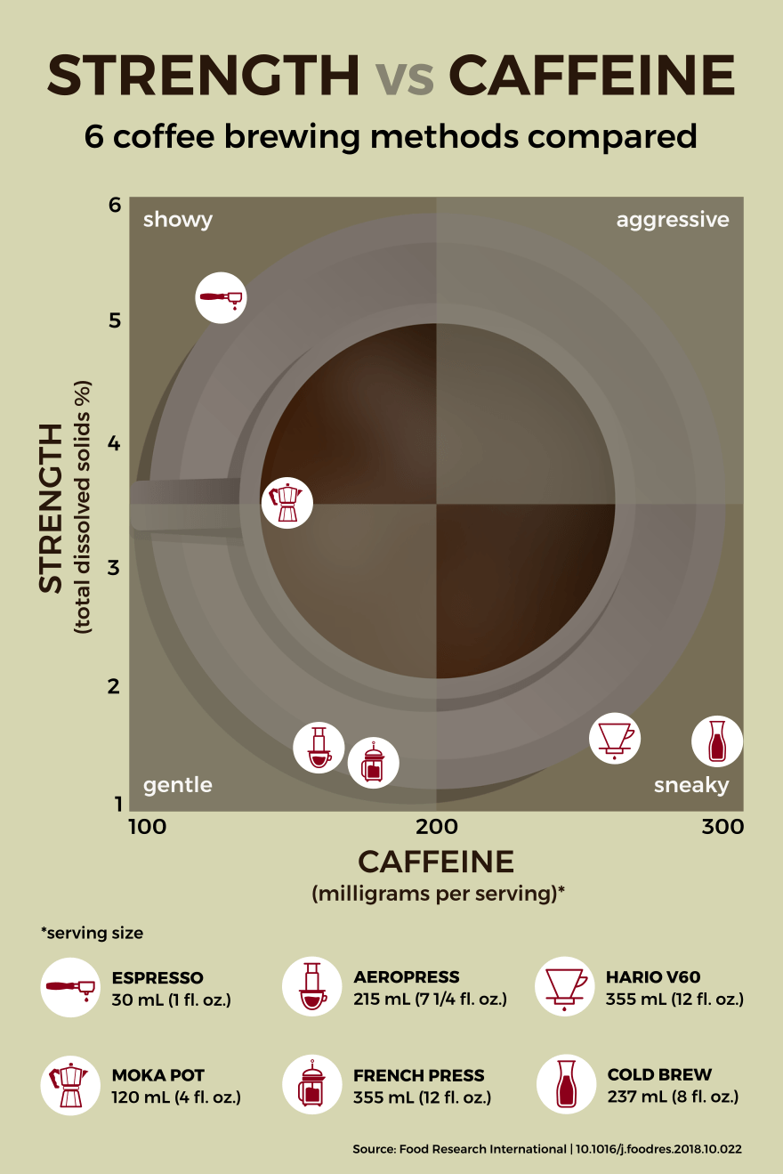 Graph plotting caffeine per cup vs. total dissolved solids for six coffee brewing methods