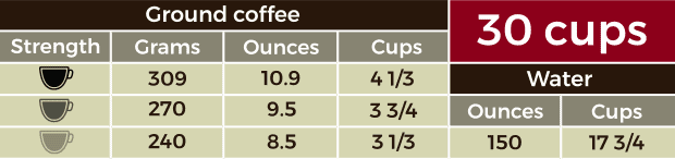 Table containing measurements for 30 cups of coffee